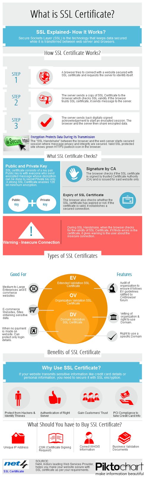 Ssl Certificate Guide On Domain Hosting Services